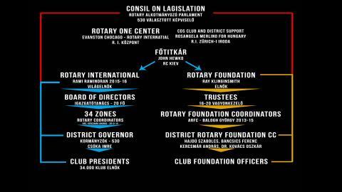 A Rotary felépítése